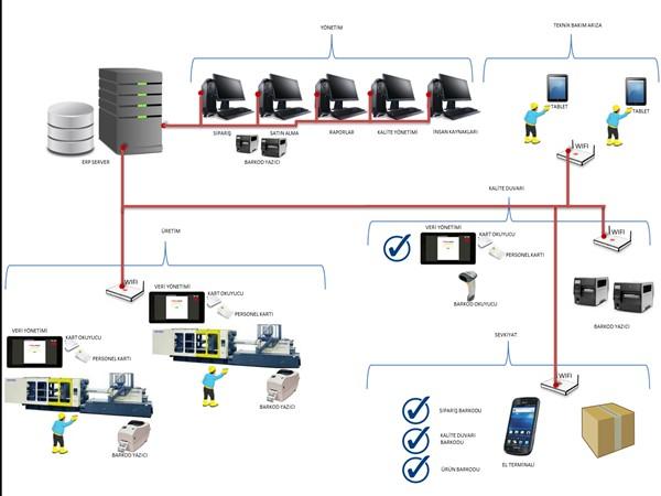 Plastik Enjeksiyon Yönetim Sistemi